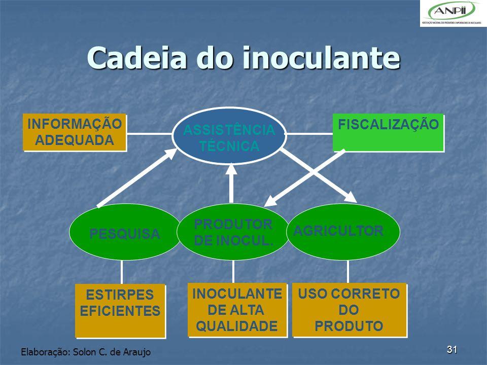 Cadeia do inoculante INFORMAÇÃO ADEQUADA PESQUISA PRODUTOR DE INOCUL.
