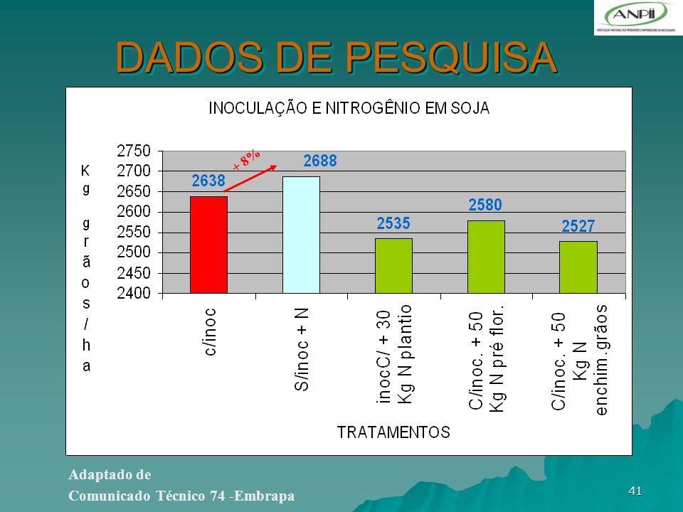 DADOS DE PESQUISA + 8% Adaptado de Comunicado Técnico 74 -Embrapa