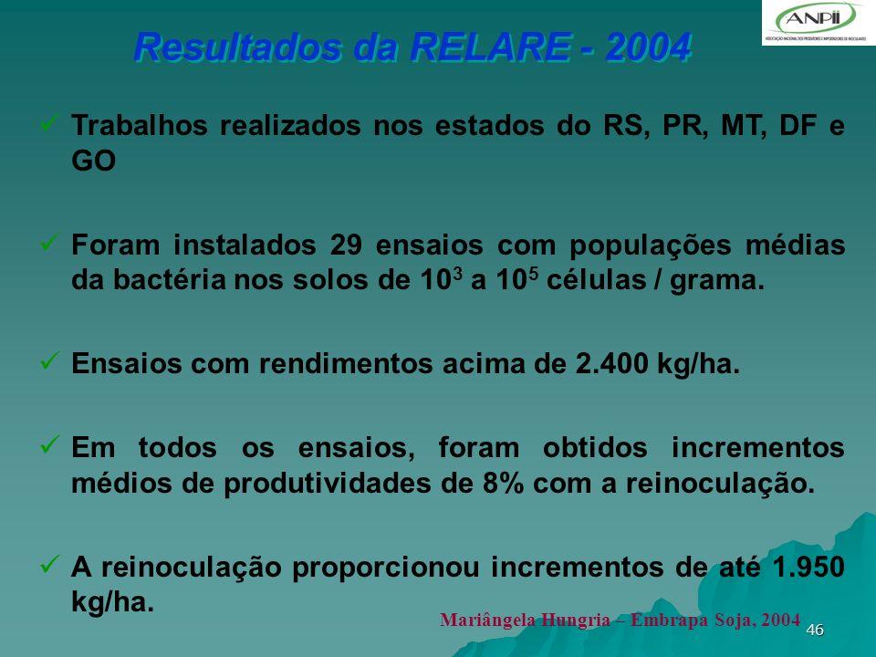 Resultados da RELARE - 2004 Trabalhos realizados nos estados do RS, PR, MT, DF e GO.