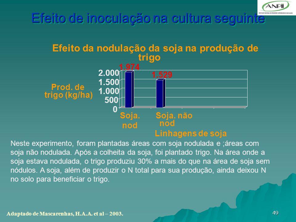 Efeito de inoculação na cultura seguinte