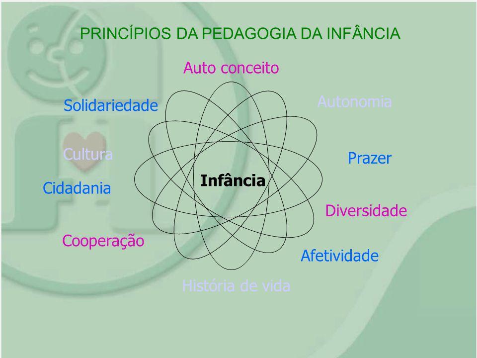 PRINCÍPIOS DA PEDAGOGIA DA INFÂNCIA