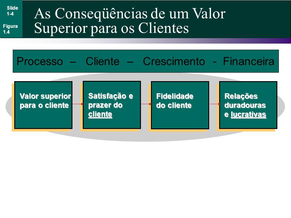 Processo – Cliente – Crescimento - Financeira