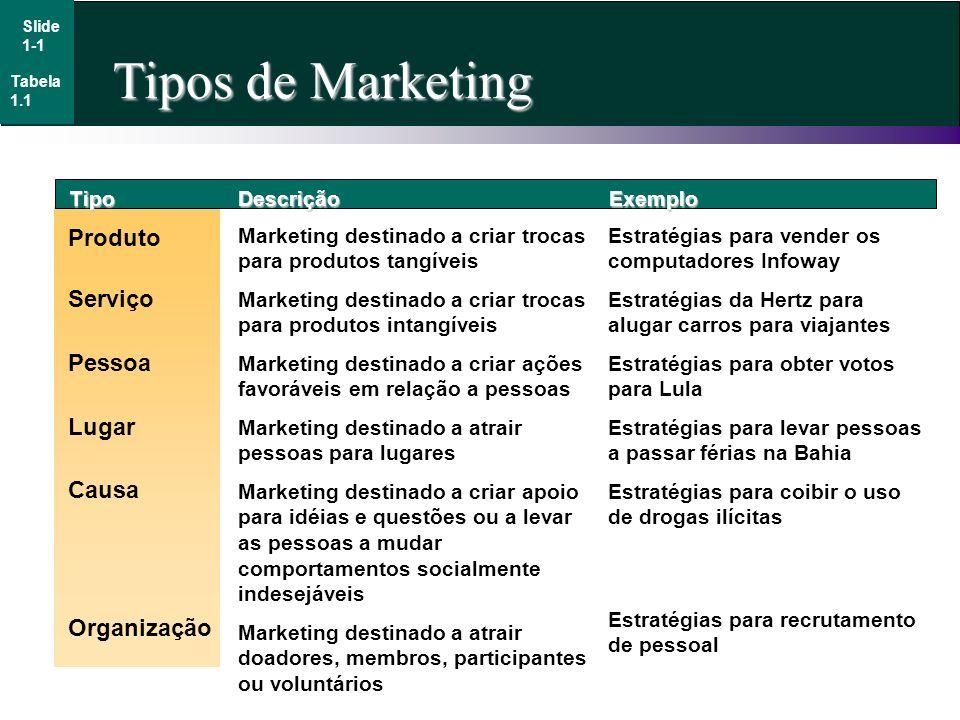 Tipos de Marketing Produto Serviço Pessoa Lugar Causa Organização