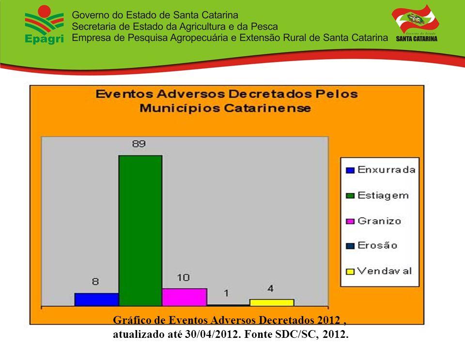 Gráfico de Eventos Adversos Decretados 2012 , atualizado até 30/04/2012. Fonte SDC/SC, 2012.