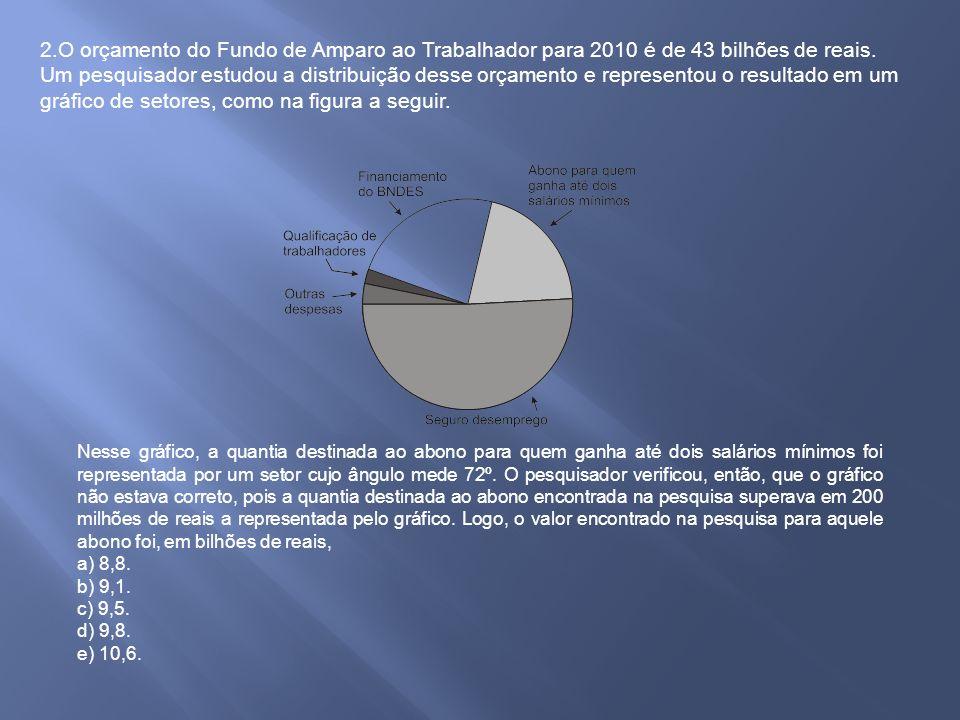 2.O orçamento do Fundo de Amparo ao Trabalhador para 2010 é de 43 bilhões de reais.