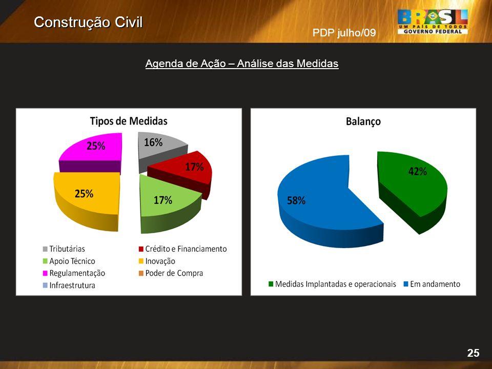 Agenda de Ação – Análise das Medidas