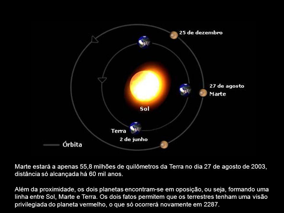 Marte estará a apenas 55,8 milhões de quilômetros da Terra no dia 27 de agosto de 2003, distância só alcançada há 60 mil anos.