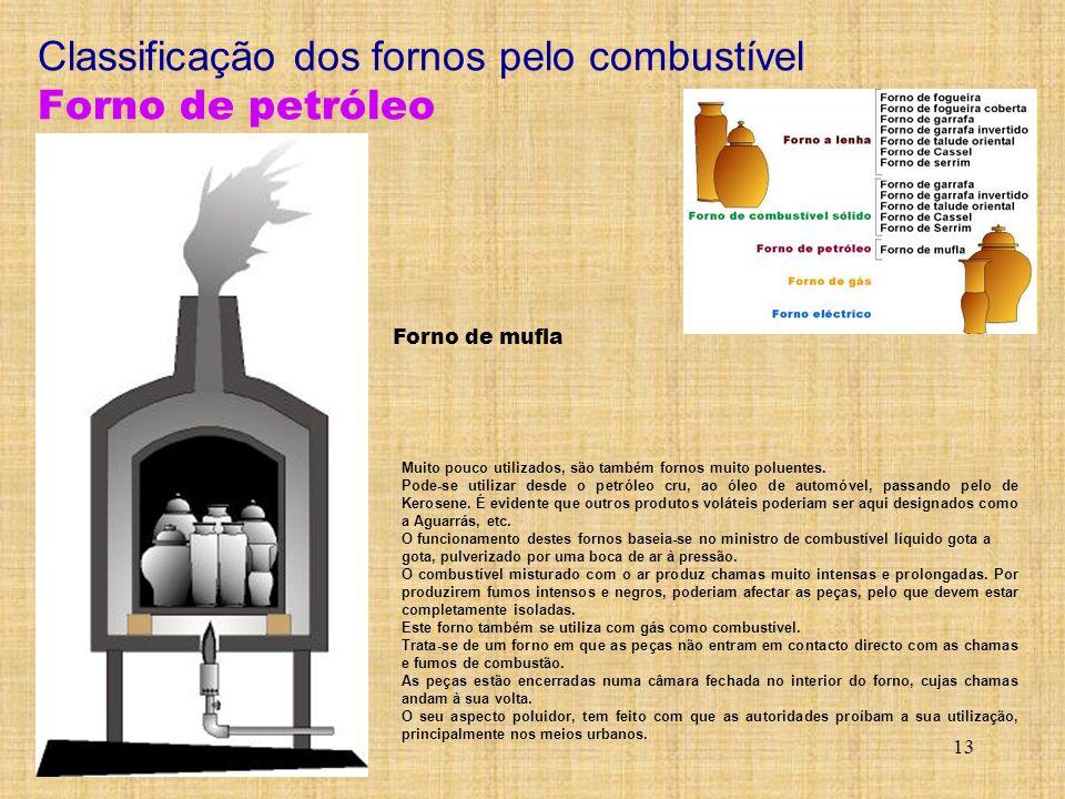 Classificação dos fornos pelo combustível Forno de petróleo