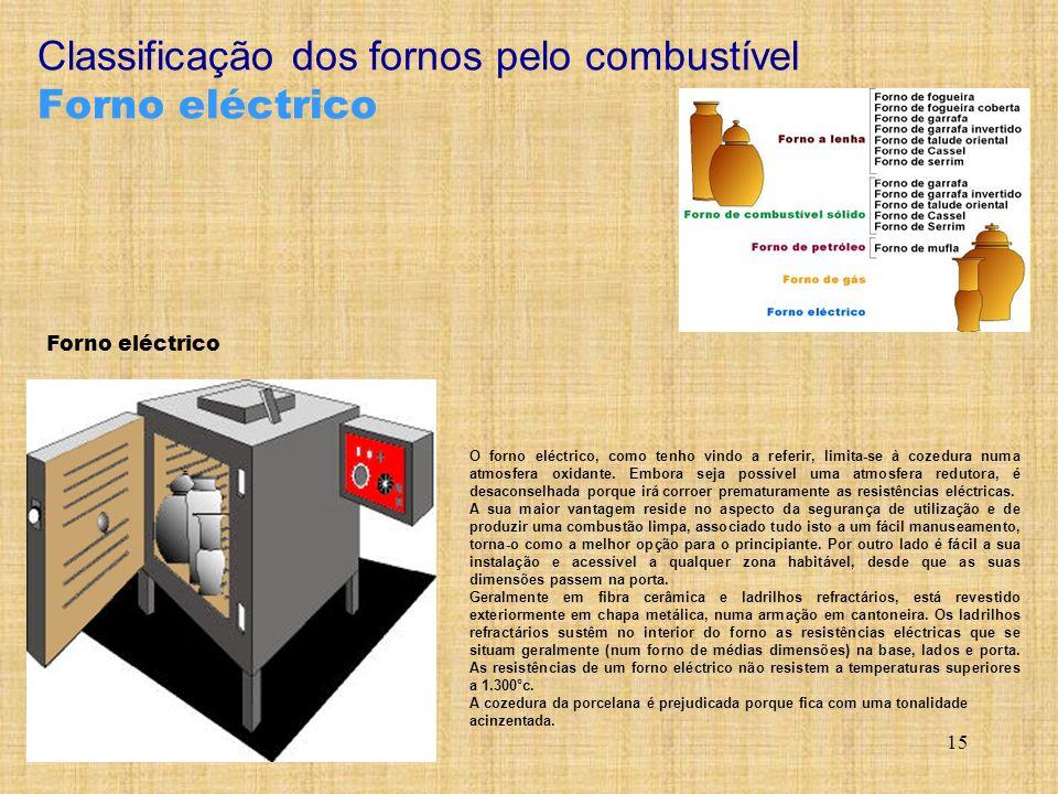 Classificação dos fornos pelo combustível Forno eléctrico