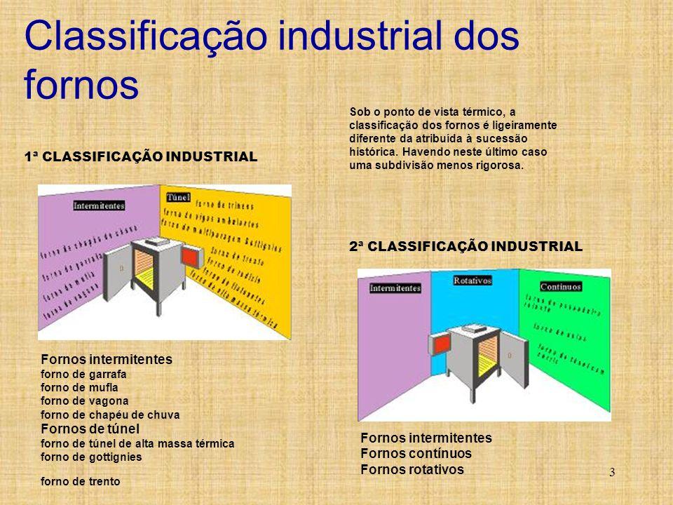 Classificação industrial dos fornos