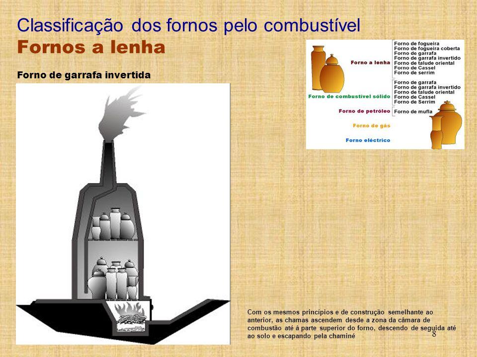 Classificação dos fornos pelo combustível Fornos a lenha