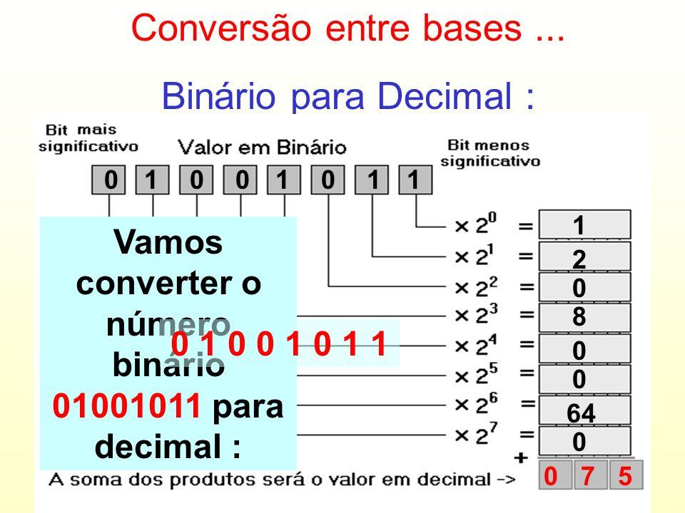 Vamos converter o número binário 01001011 para decimal :