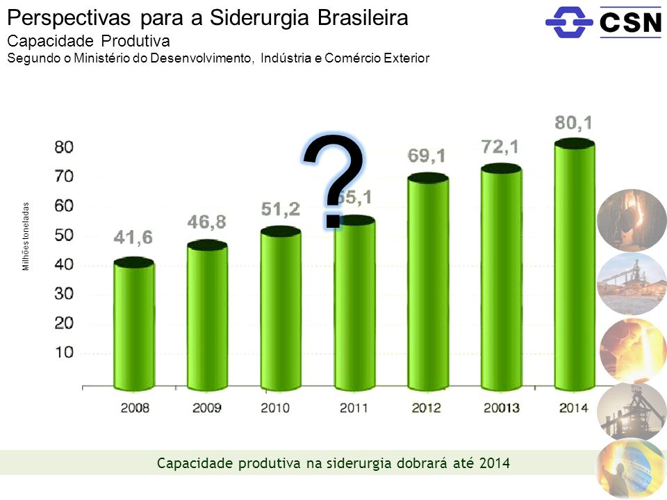 Capacidade produtiva na siderurgia dobrará até 2014