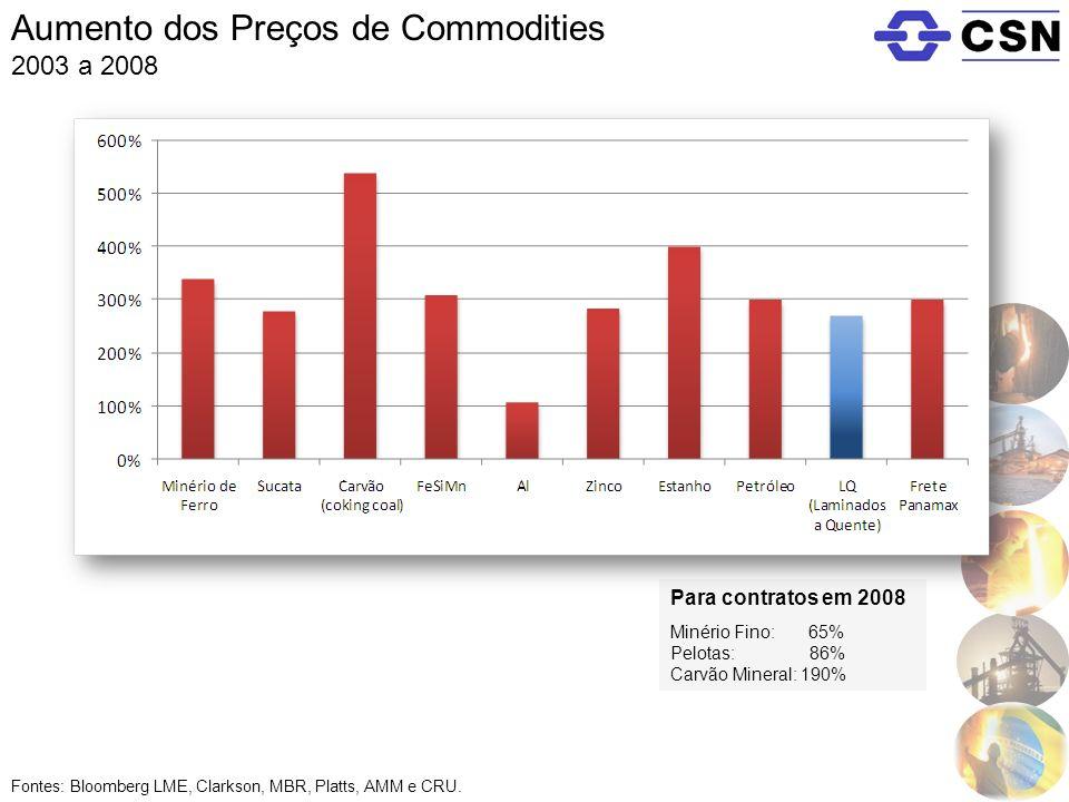 Aumento dos Preços de Commodities