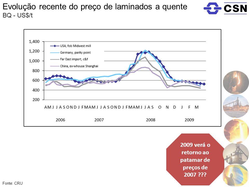 2009 verá o retorno ao patamar de preços de 2007