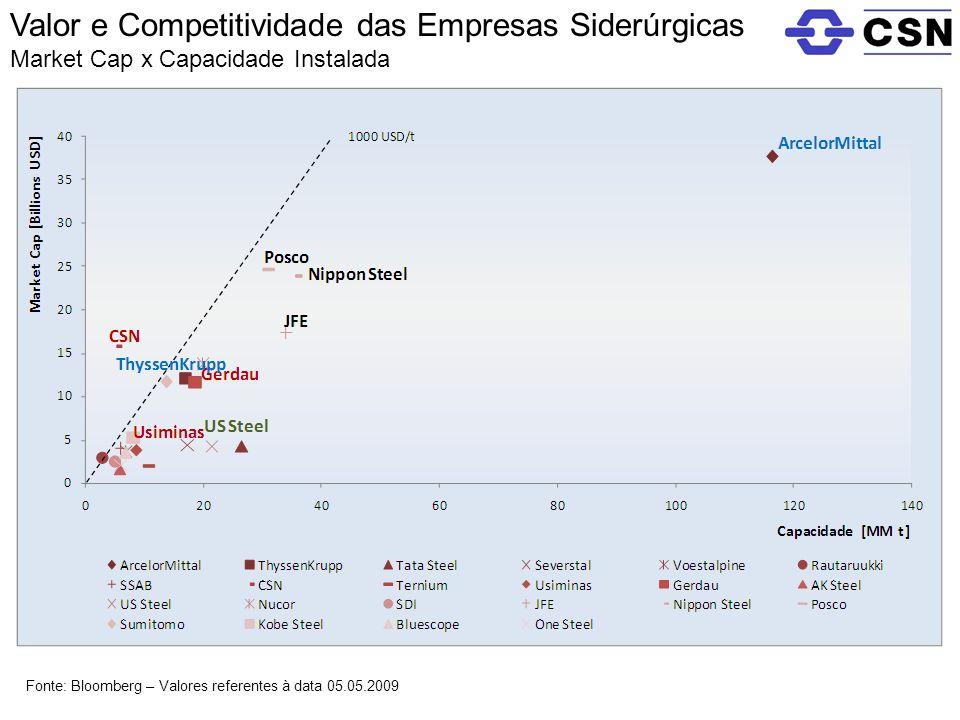 Valor e Competitividade das Empresas Siderúrgicas