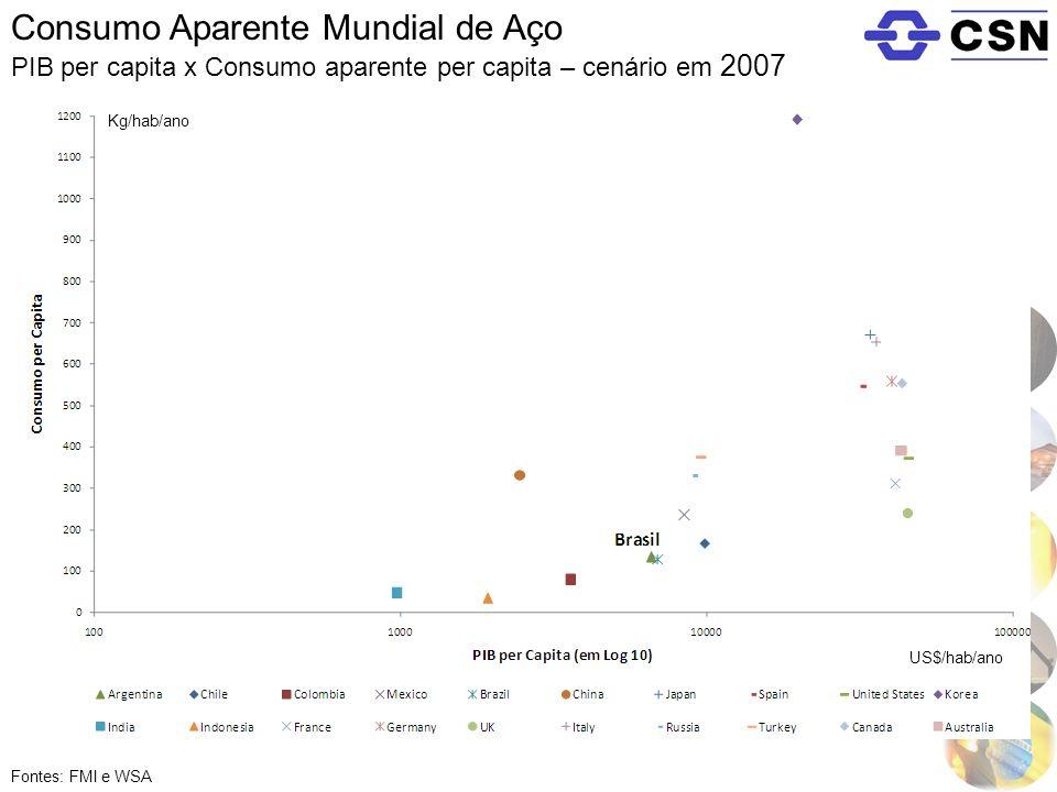 Consumo Aparente Mundial de Aço