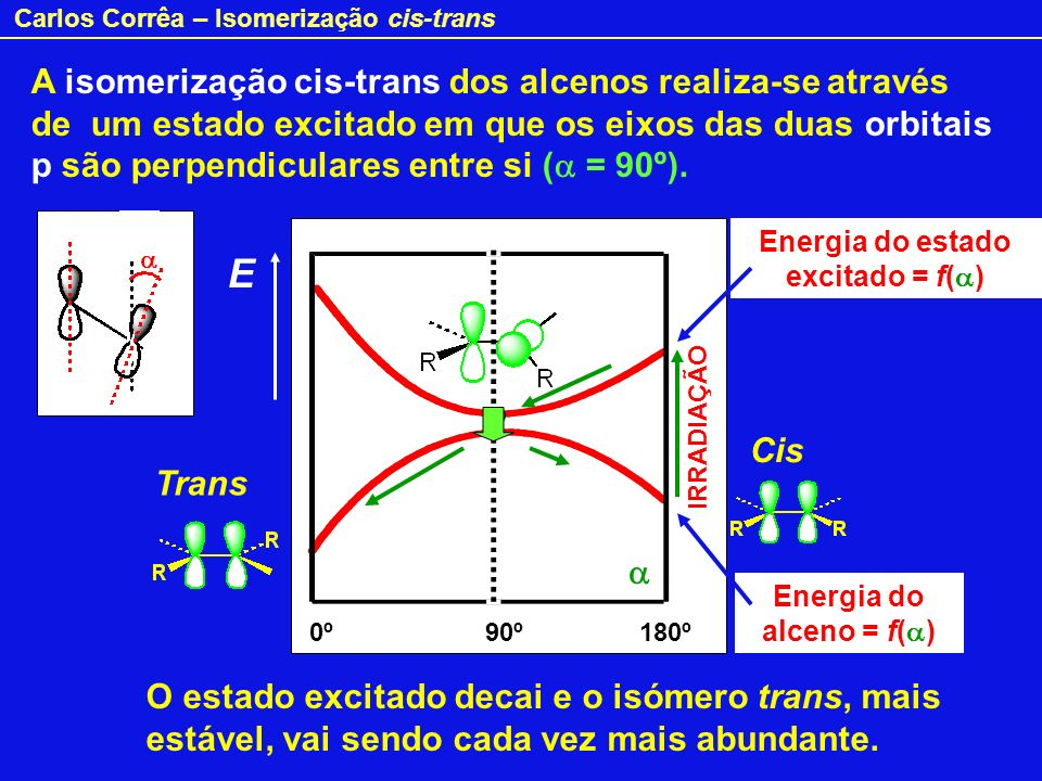 Energia do estado excitado = f(a) Energia do alceno = f(a)