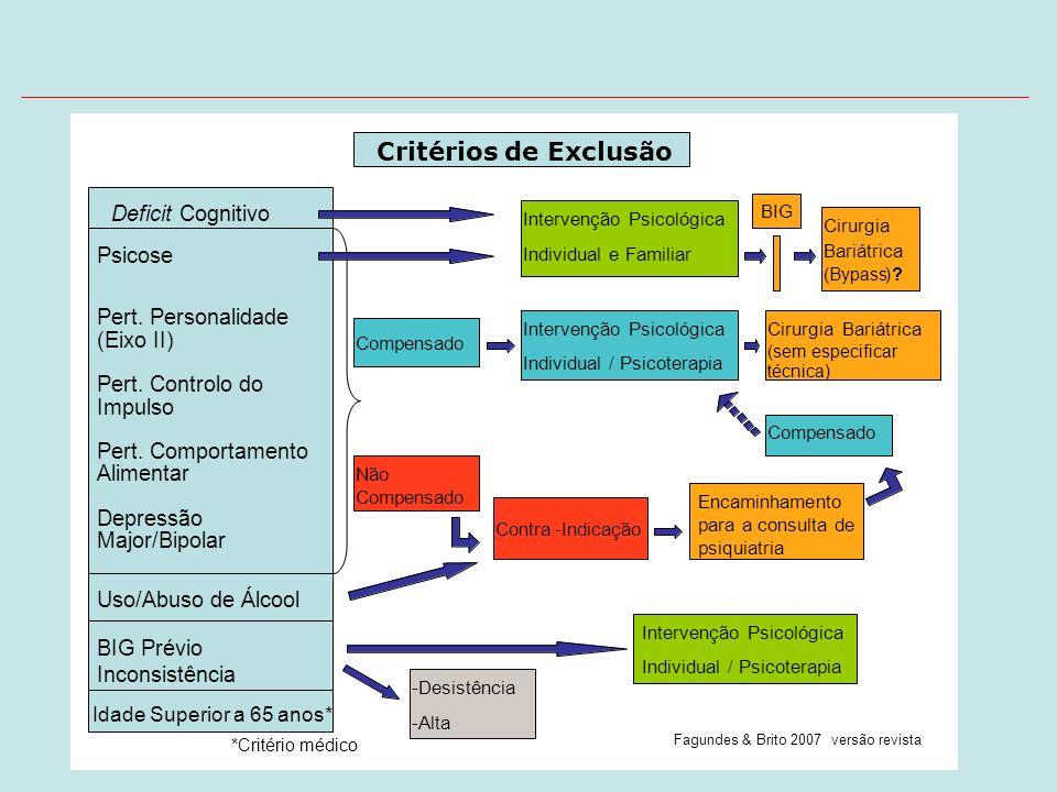 Critérios de Exclusão Deficit Cognitivo Psicose Pert . Personalidade