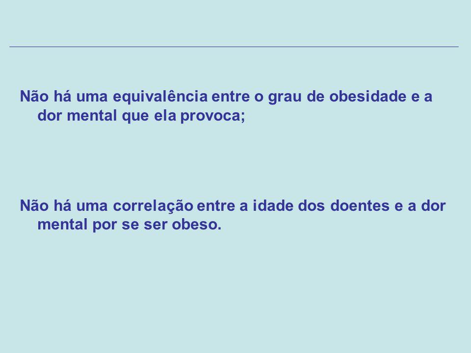 Não há uma equivalência entre o grau de obesidade e a dor mental que ela provoca;