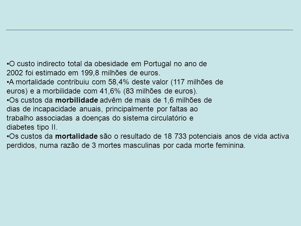 O custo indirecto total da obesidade em Portugal no ano de