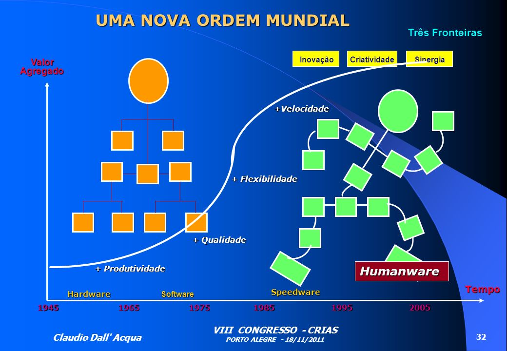 UMA NOVA ORDEM MUNDIAL Humanware Três Fronteiras Valor Agregado Tempo