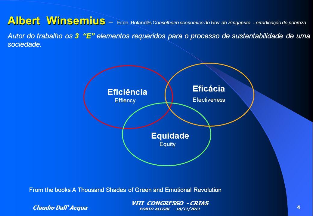 Albert Winsemius – Econ. Holandês Conselheiro economico do Gov
