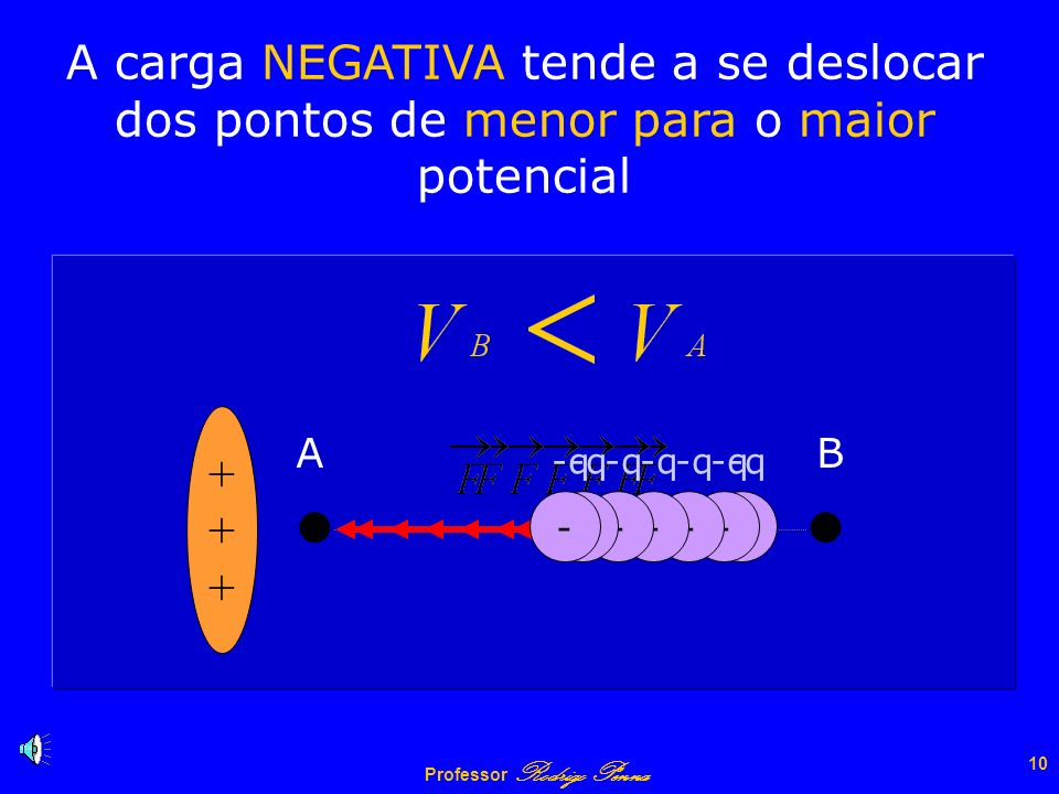 A carga NEGATIVA tende a se deslocar dos pontos de menor para o maior potencial