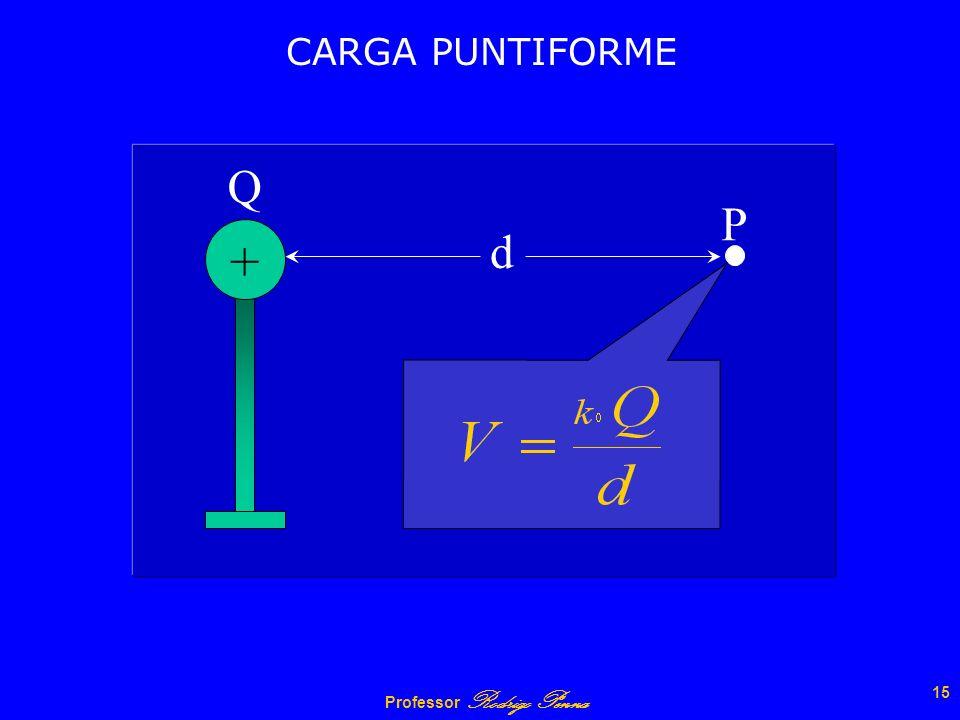 CARGA PUNTIFORME + Q P d