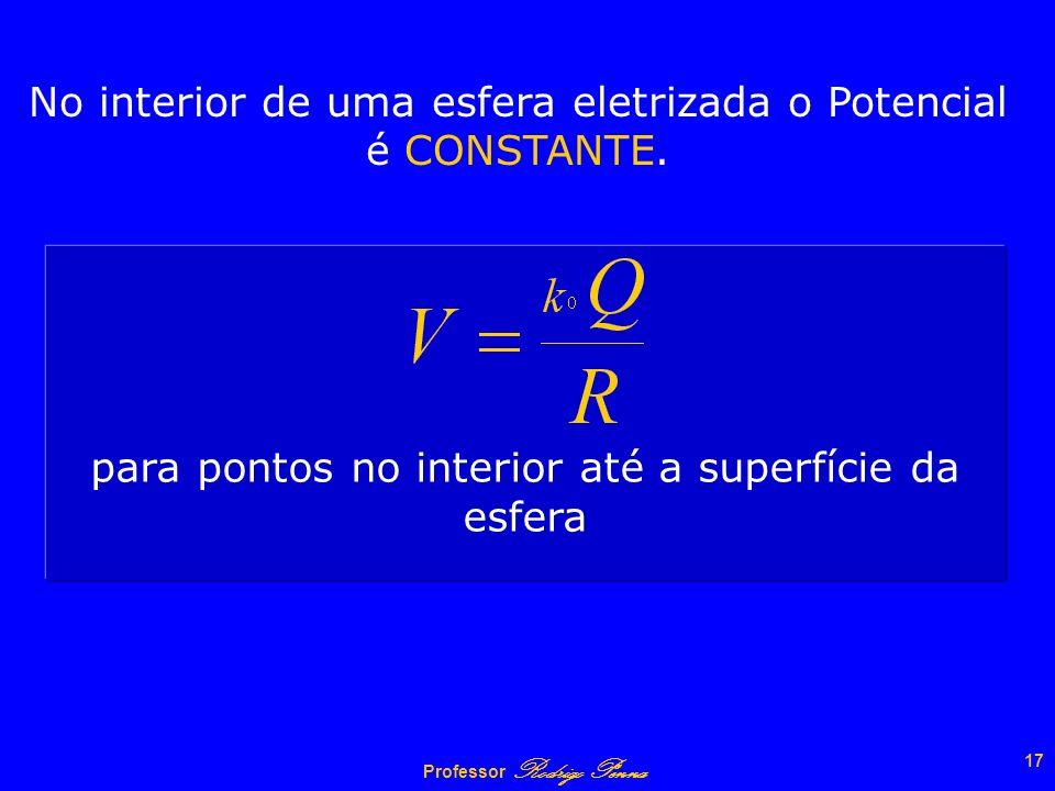 No interior de uma esfera eletrizada o Potencial é CONSTANTE.
