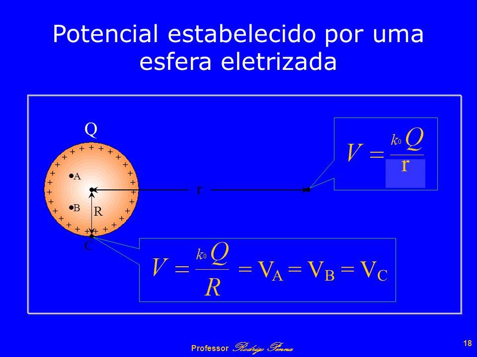 Potencial estabelecido por uma esfera eletrizada