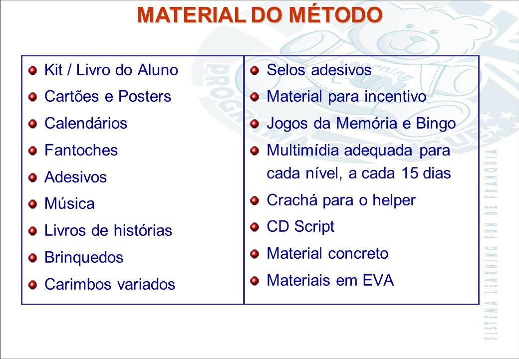 MATERIAL DO MÉTODO Kit / Livro do Aluno Cartões e Posters Calendários
