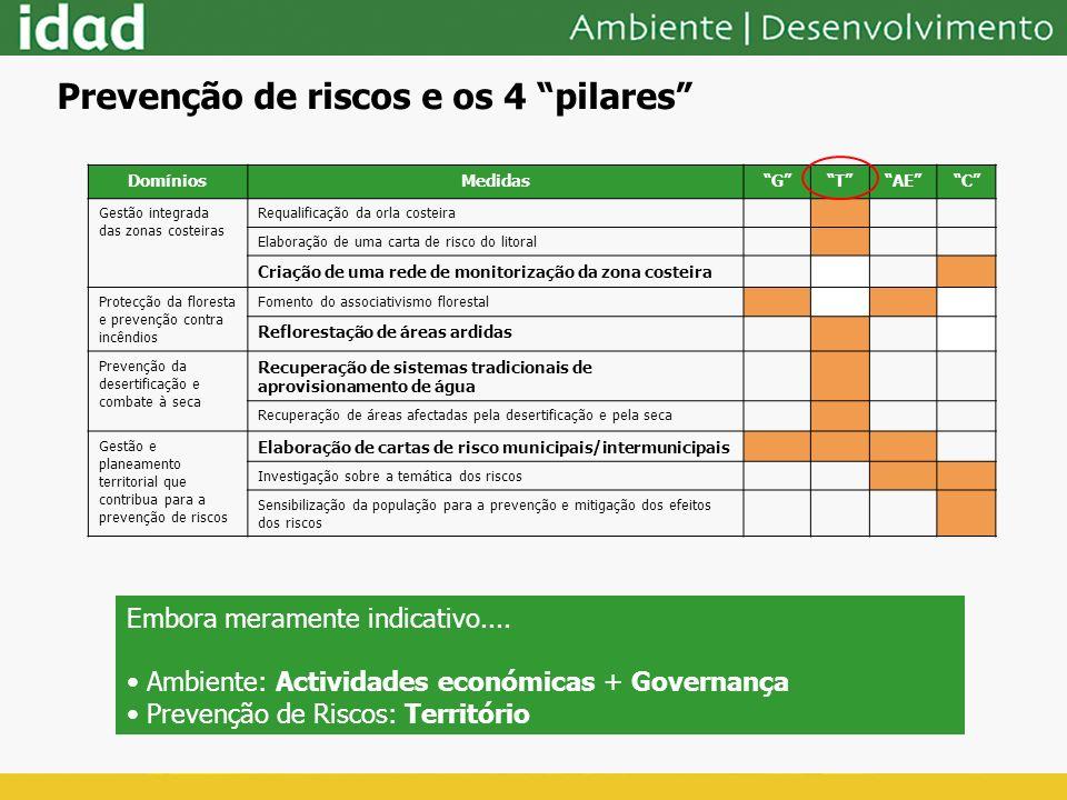 Prevenção de riscos e os 4 pilares