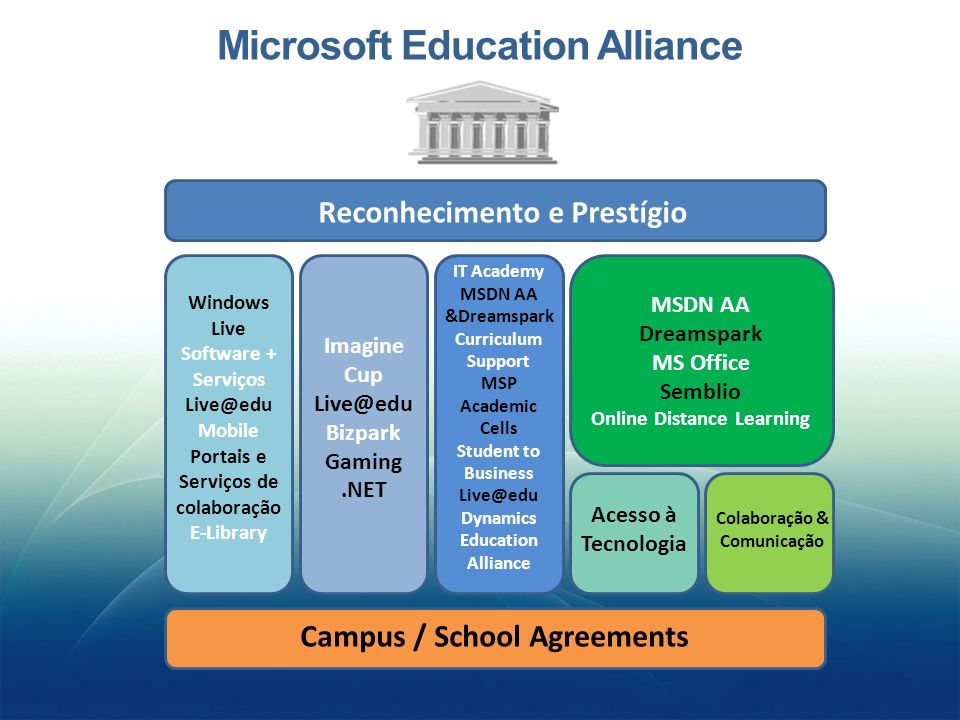 Microsoft Education Alliance