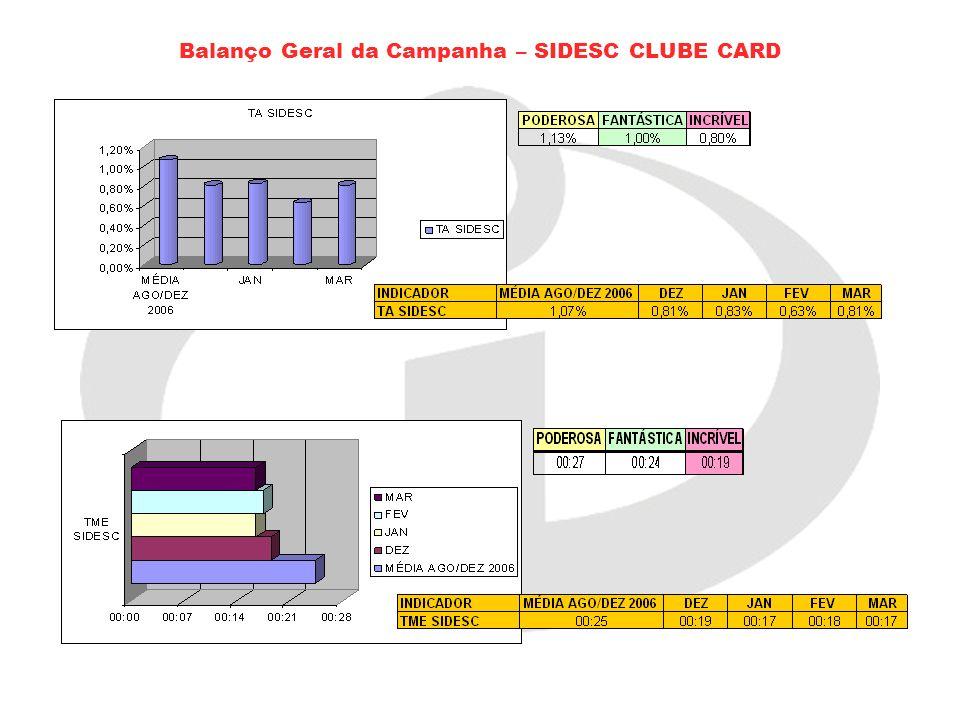 Balanço Geral da Campanha – SIDESC CLUBE CARD