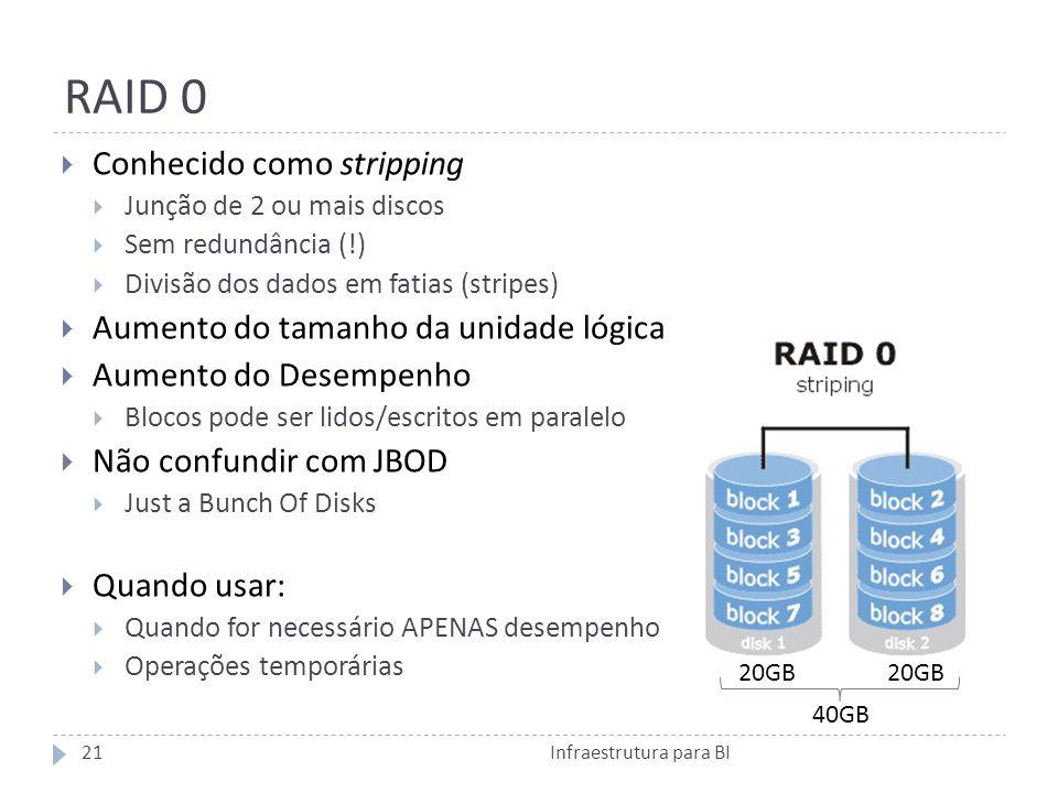 RAID 0 Conhecido como stripping Aumento do tamanho da unidade lógica
