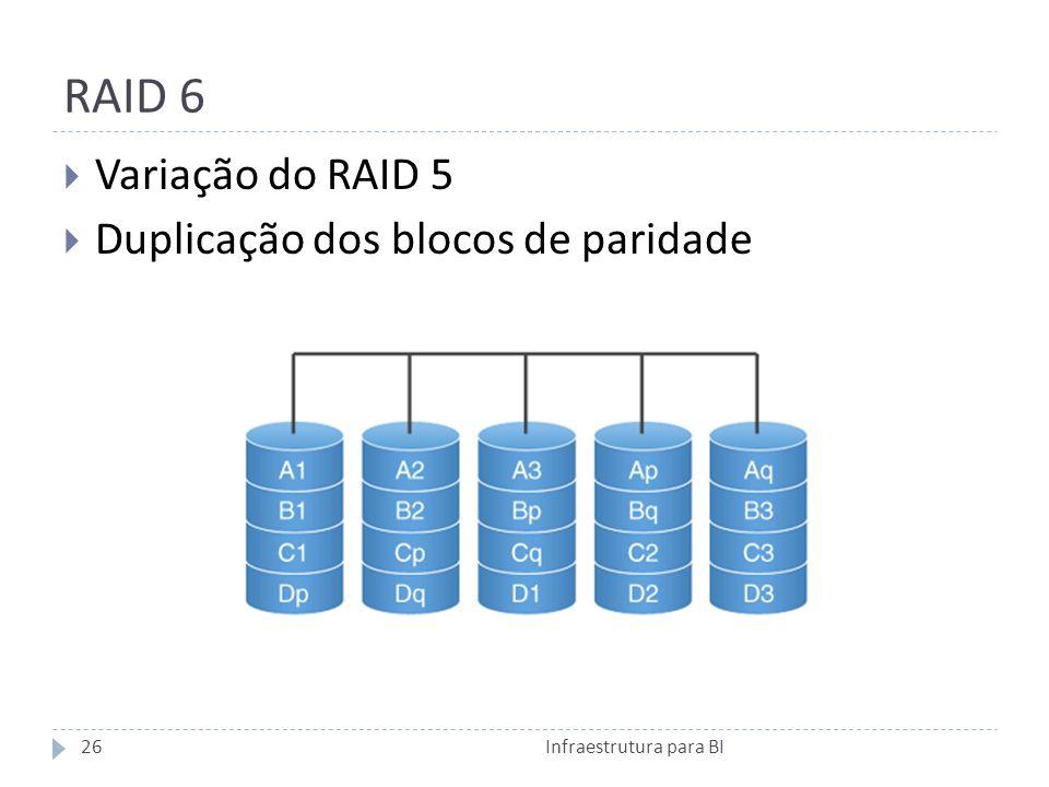 RAID 6 Variação do RAID 5 Duplicação dos blocos de paridade