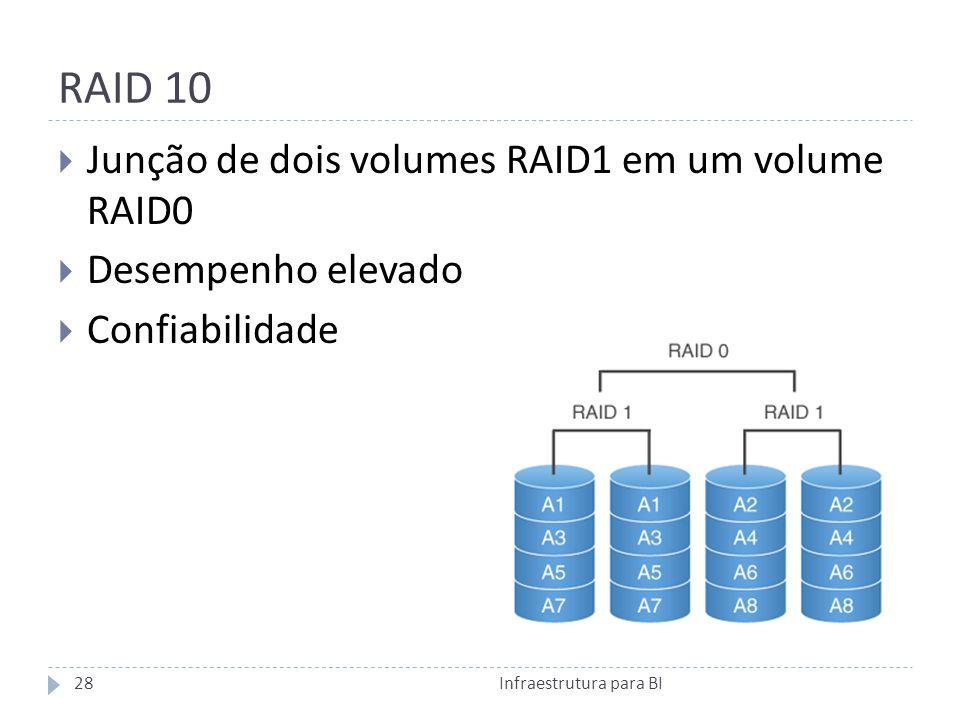 RAID 10 Junção de dois volumes RAID1 em um volume RAID0
