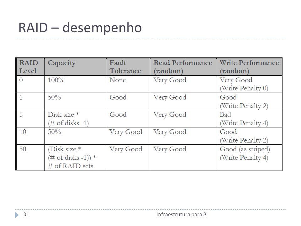 RAID – desempenho Infraestrutura para BI