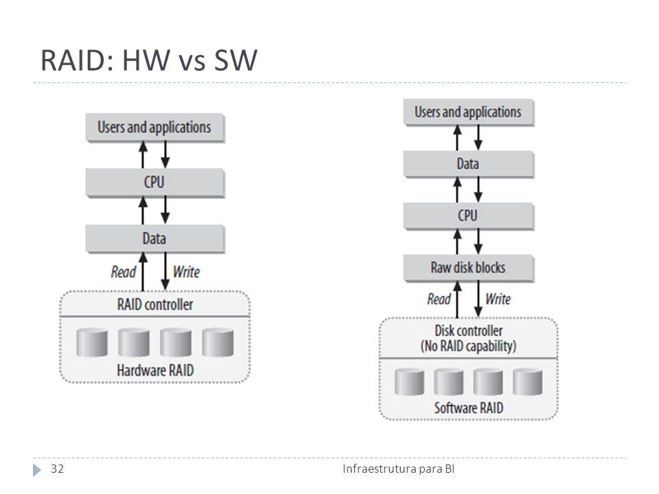 RAID: HW vs SW Infraestrutura para BI