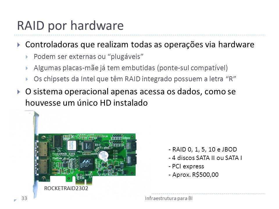 RAID por hardware Controladoras que realizam todas as operações via hardware. Podem ser externas ou plugáveis