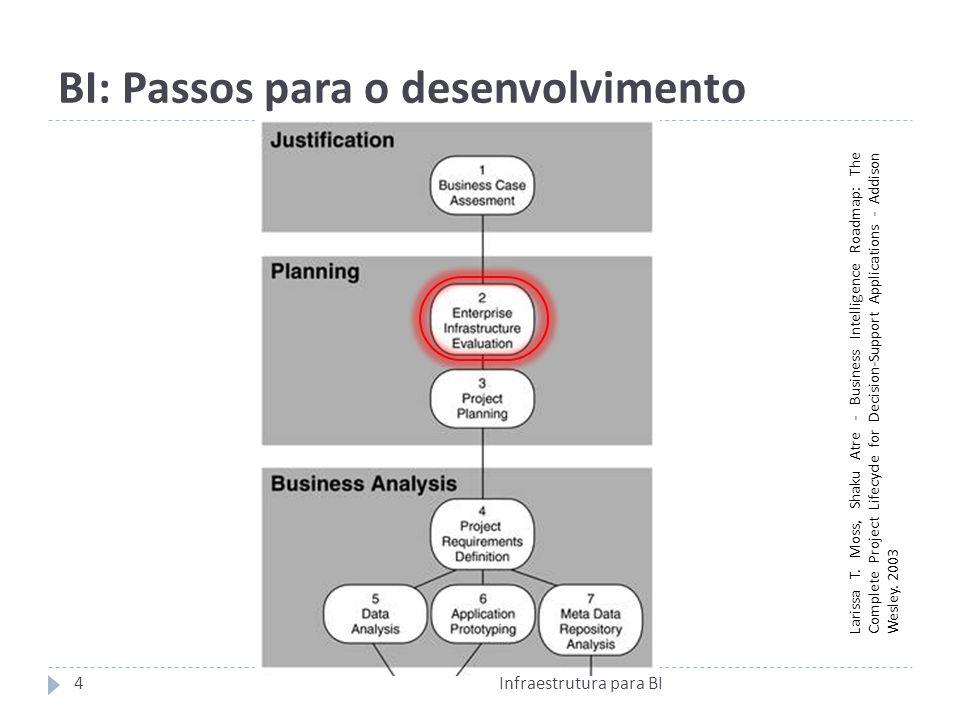 BI: Passos para o desenvolvimento