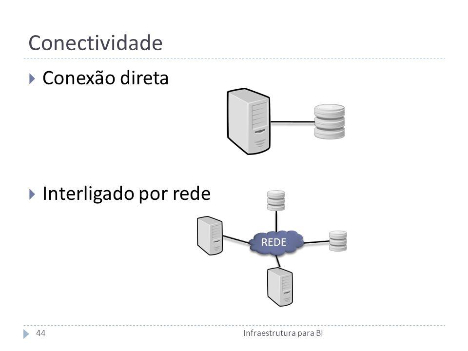 Conectividade Conexão direta Interligado por rede REDE