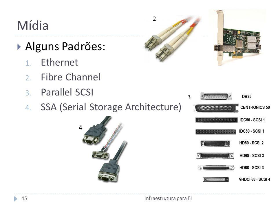Mídia Alguns Padrões: Ethernet Fibre Channel Parallel SCSI
