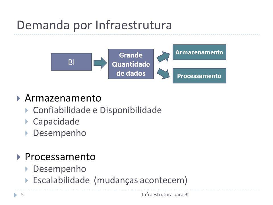 Demanda por Infraestrutura