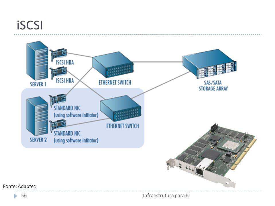 iSCSI Fonte: Adaptec Infraestrutura para BI