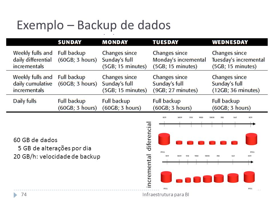 Exemplo – Backup de dados