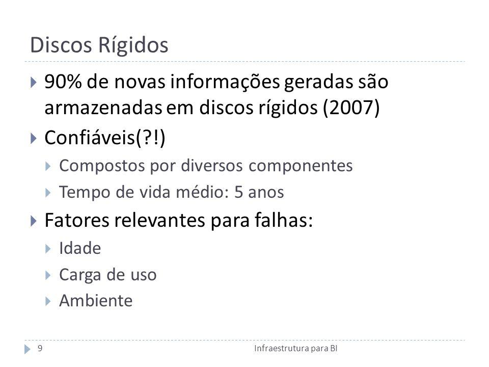 Discos Rígidos 90% de novas informações geradas são armazenadas em discos rígidos (2007) Confiáveis( !)
