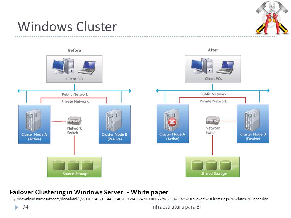 Windows Cluster Failover Clustering in Windows Server - White paper