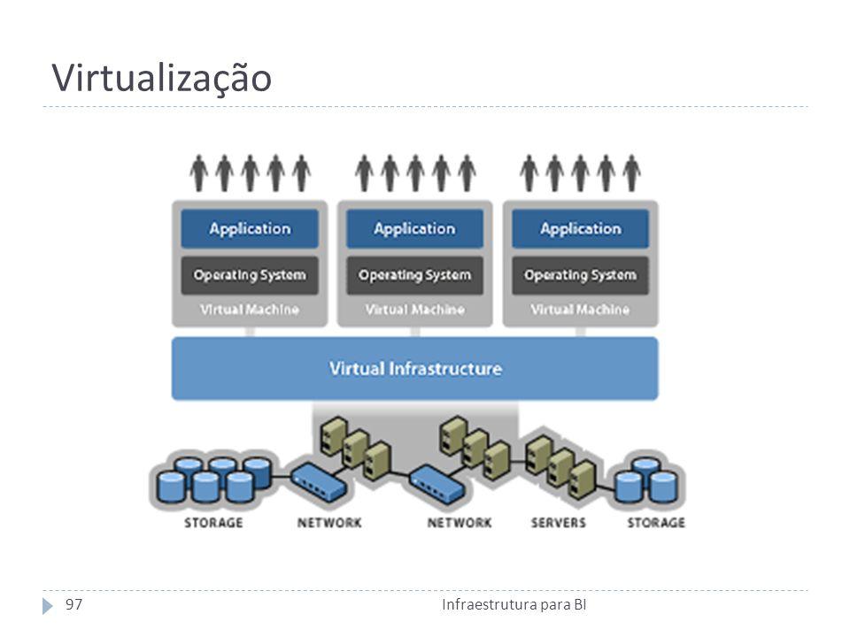Virtualização Infraestrutura para BI